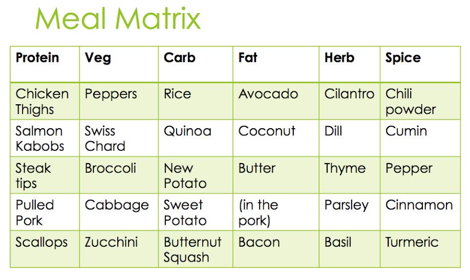 RFR-EP-3-Meal-Matrix